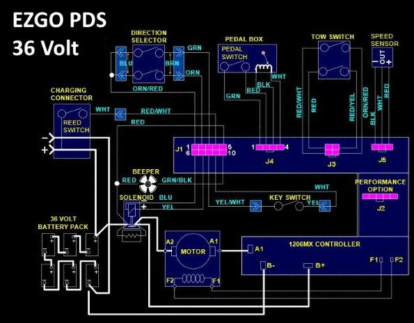 EZGO PDS 36 volt wiring solenoid ezgo pds solenoid wiring diagram to solve problems with cart ezgo solenoid wiring diagram at webbmarketing.co